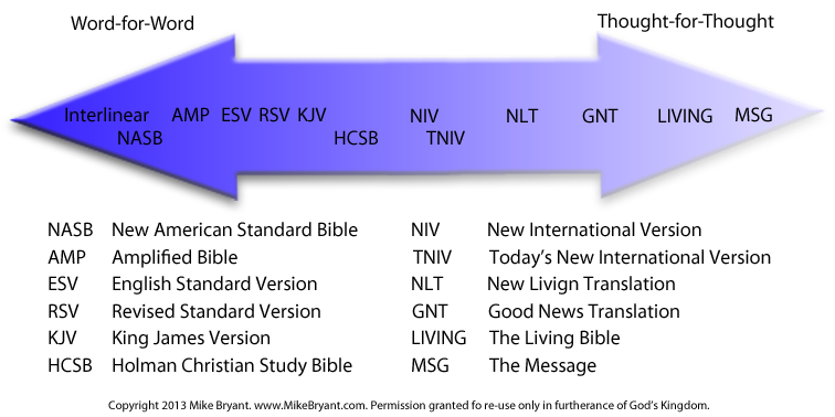 Which Bible Translation is Best? - Agnes Water Baptist Church